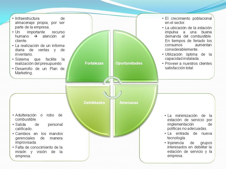 La minimización de la estación de servicio por implementación de políticas no adecuadas.