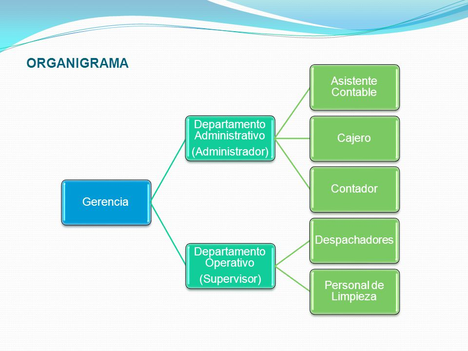 ORGANIGRAMA Gerencia Departamento Administrativo (Administrador)