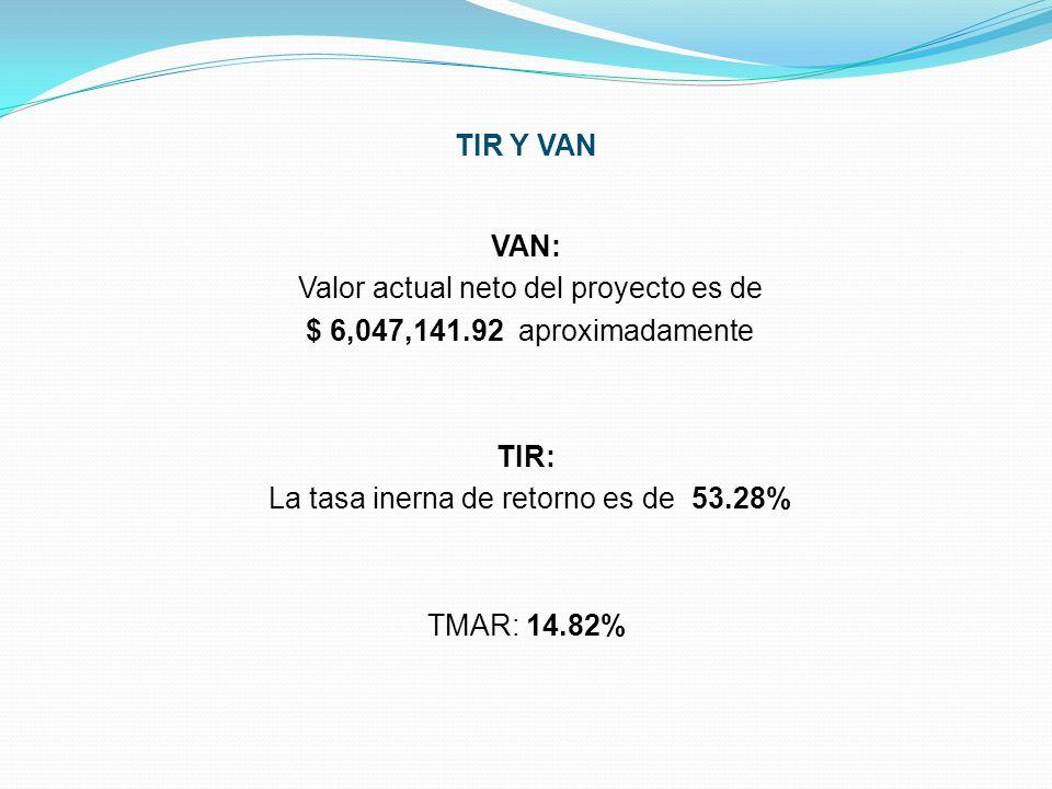 TIR Y VAN VAN: Valor actual neto del proyecto es de $ 6,047,141.92 aproximadamente TIR: La tasa inerna de retorno es de 53.28% TMAR: 14.82%