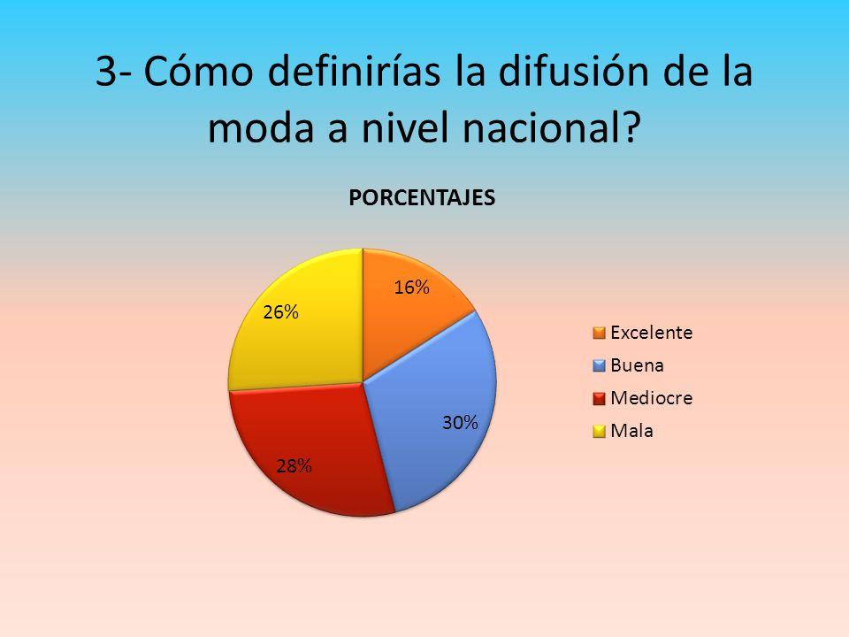 3- Cómo definirías la difusión de la moda a nivel nacional