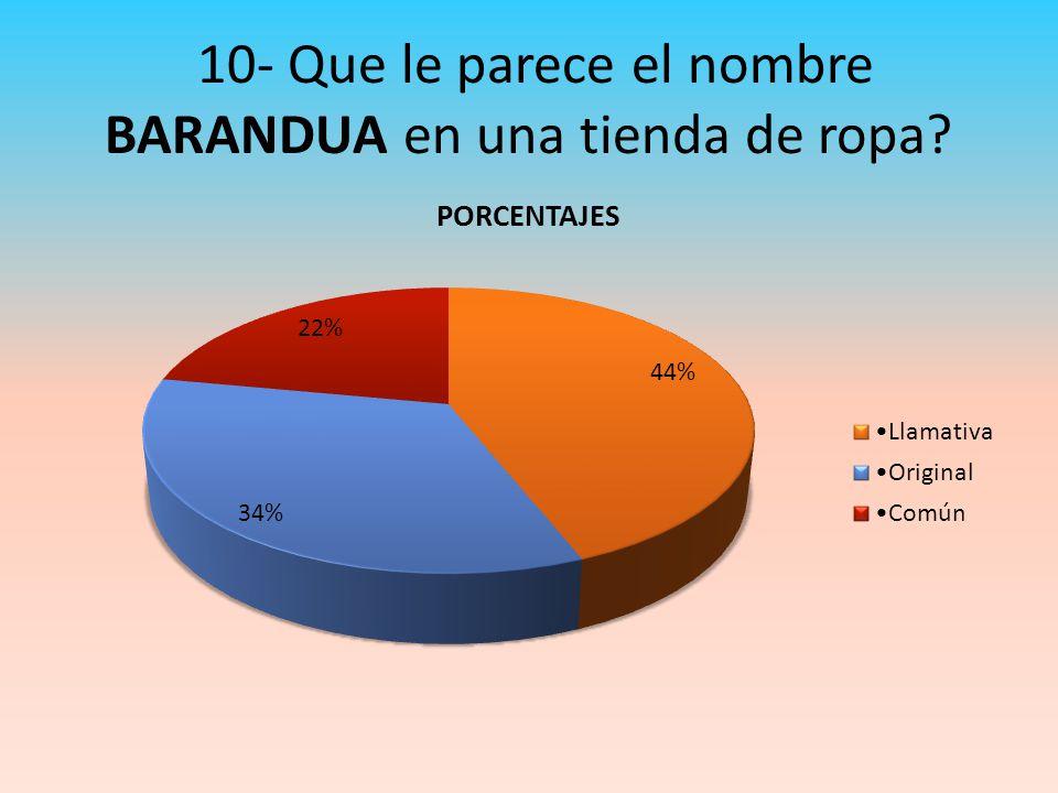 10- Que le parece el nombre BARANDUA en una tienda de ropa