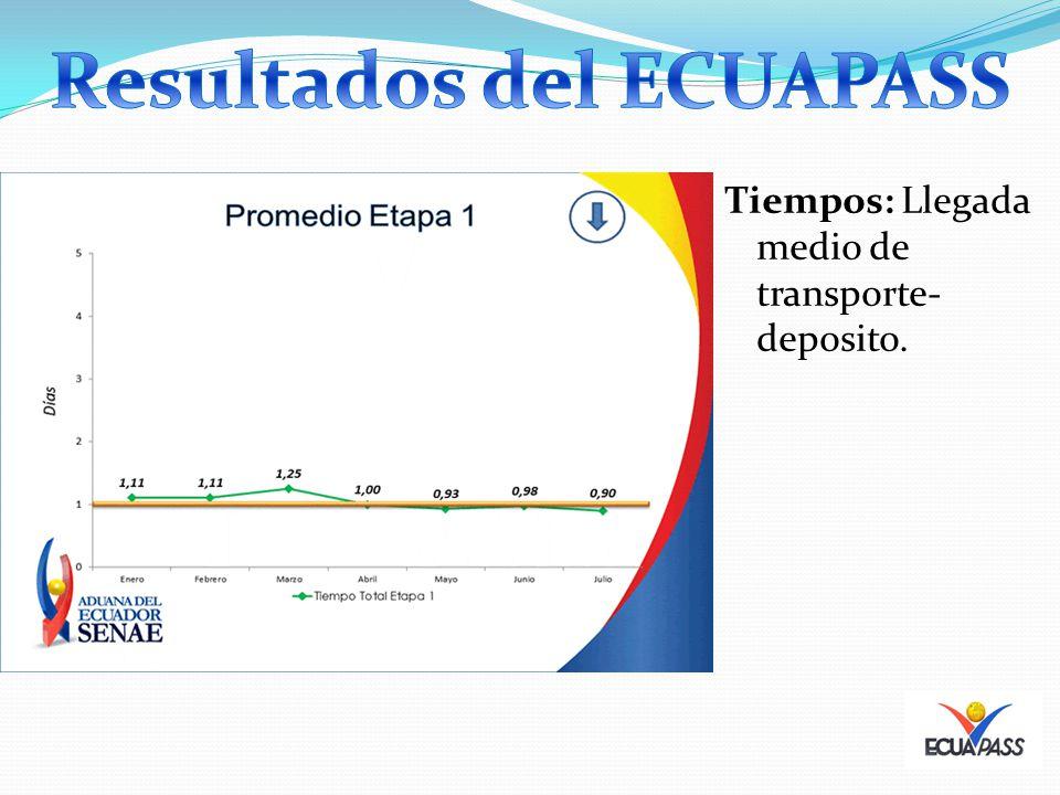 Resultados del ECUAPASS