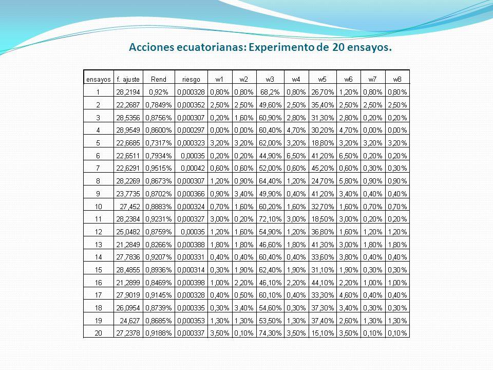 Acciones ecuatorianas: Experimento de 20 ensayos.