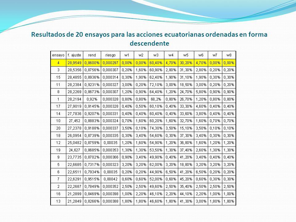 Resultados de 20 ensayos para las acciones ecuatorianas ordenadas en forma descendente