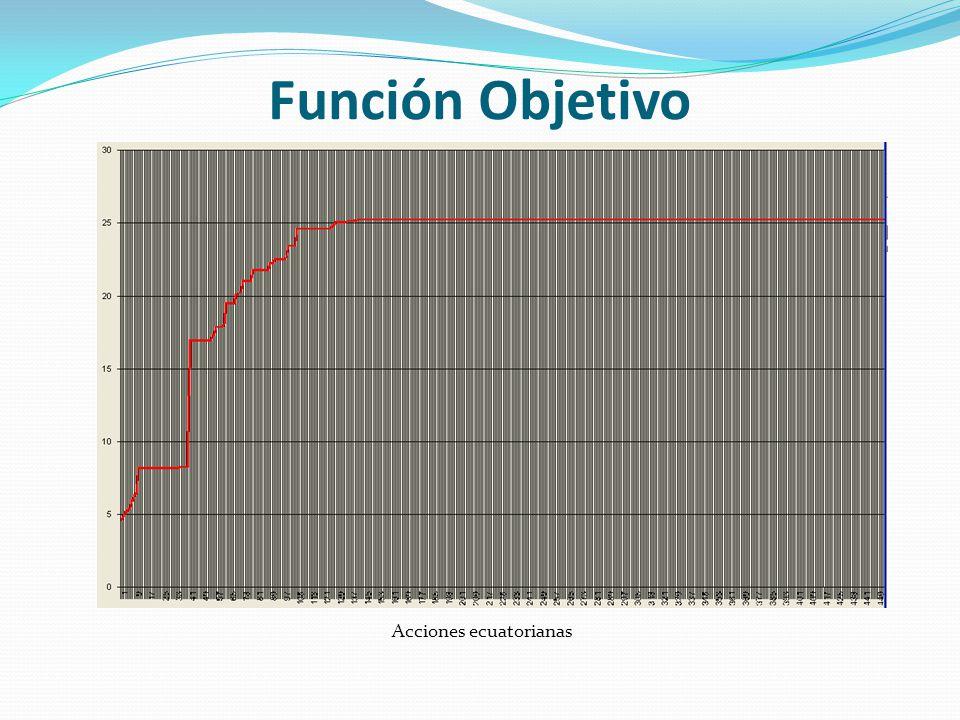 Función Objetivo Acciones ecuatorianas