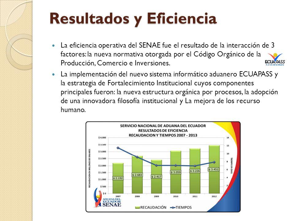 Resultados y Eficiencia