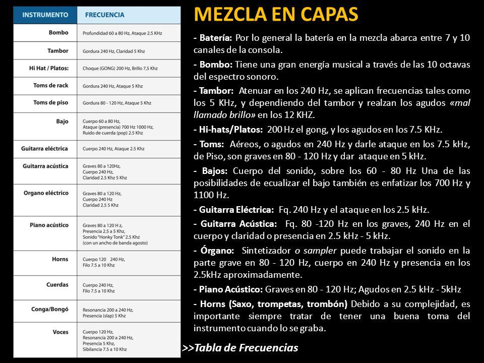 MEZCLA EN CAPAS >>Tabla de Frecuencias