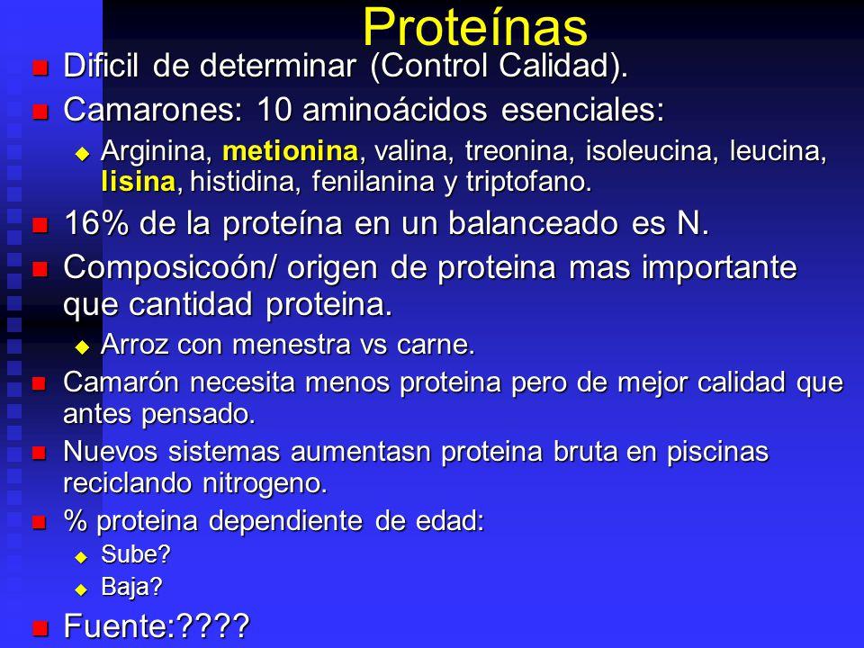 Proteínas Dificil de determinar (Control Calidad).