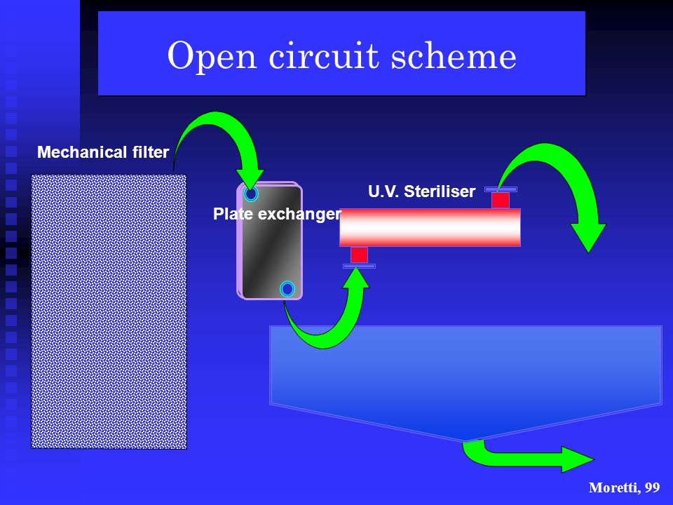 Open circuit scheme Mechanical filter U.V. Steriliser Plate exchanger