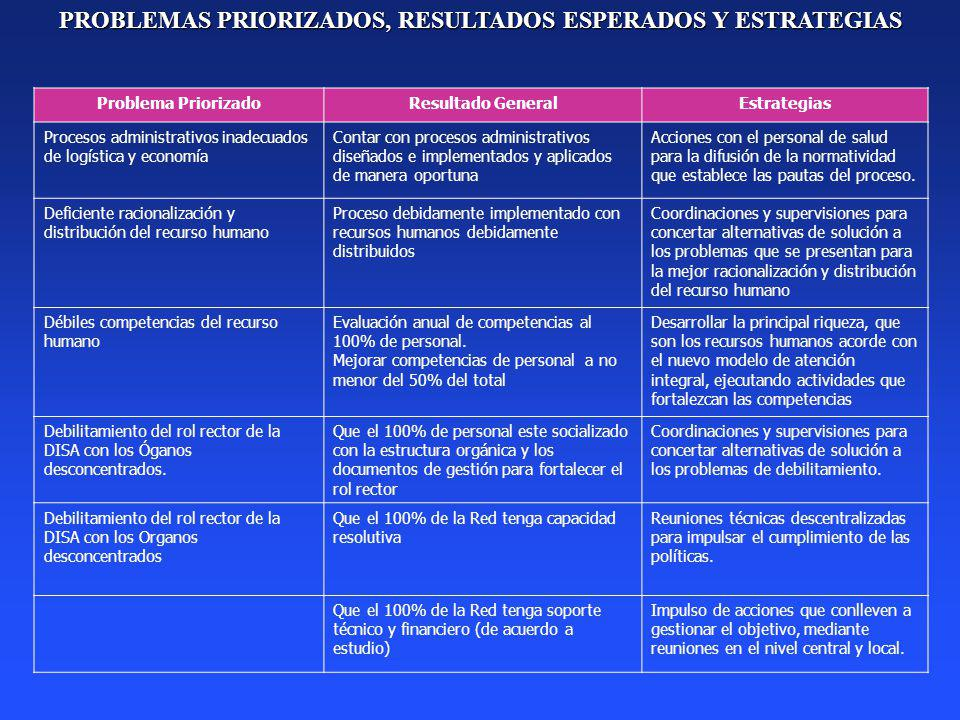 PROBLEMAS PRIORIZADOS, RESULTADOS ESPERADOS Y ESTRATEGIAS