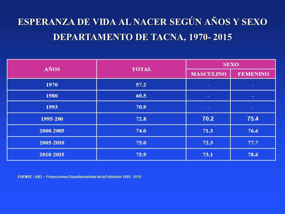 ESPERANZA DE VIDA AL NACER SEGÚN AÑOS Y SEXO