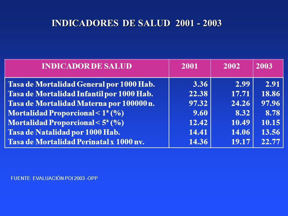 INDICADORES DE SALUD 2001 - 2003 INDICADOR DE SALUD 2001 2002 2003