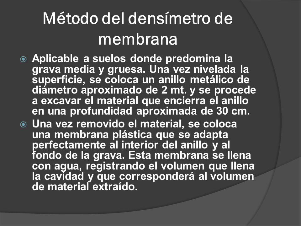 Método del densímetro de membrana