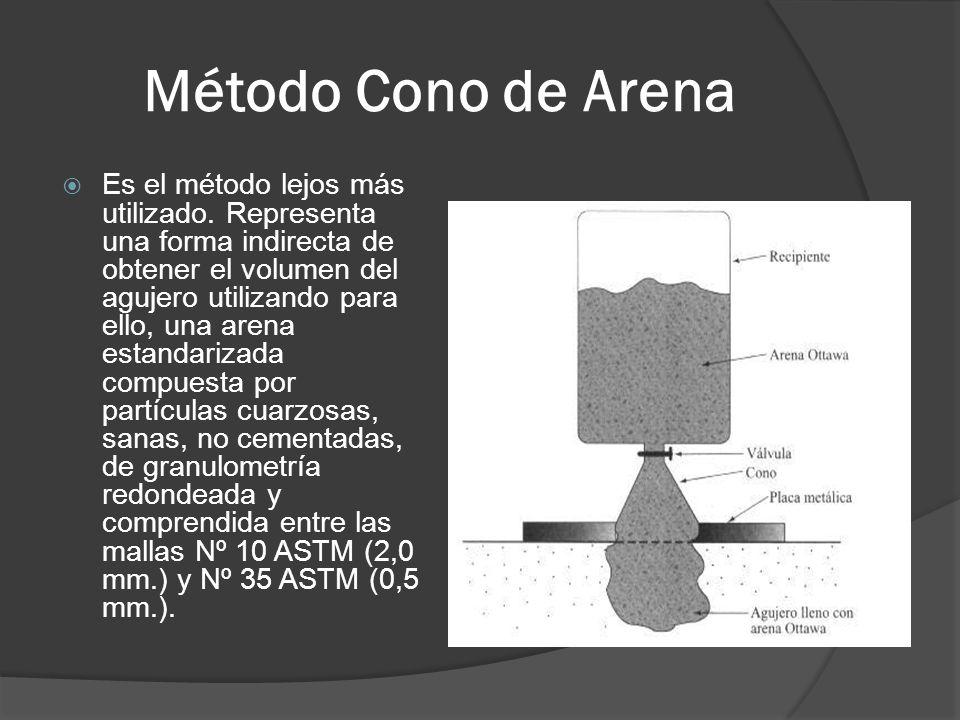Método Cono de Arena