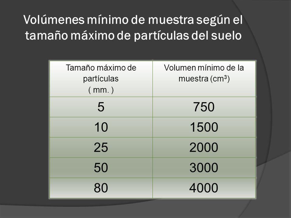 Volúmenes mínimo de muestra según el tamaño máximo de partículas del suelo