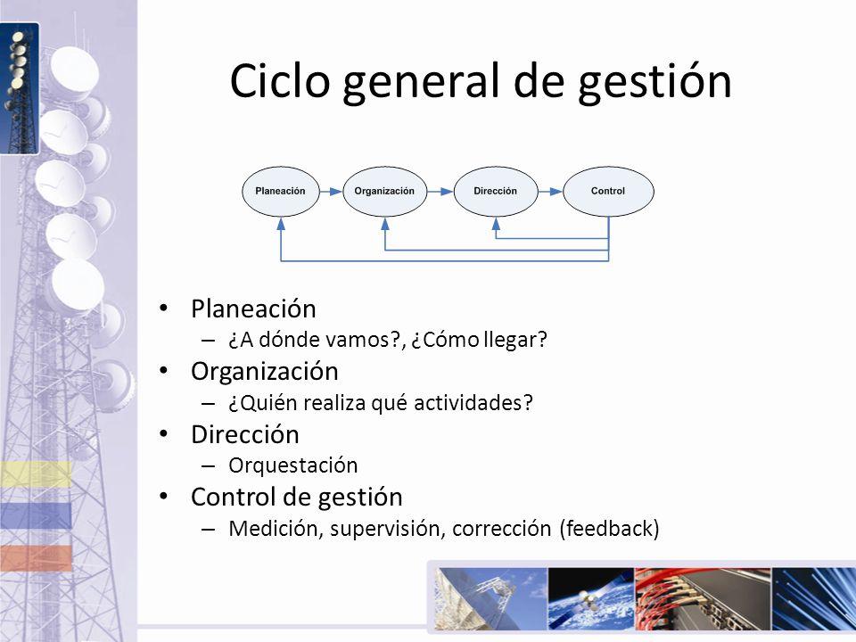 Ciclo general de gestión