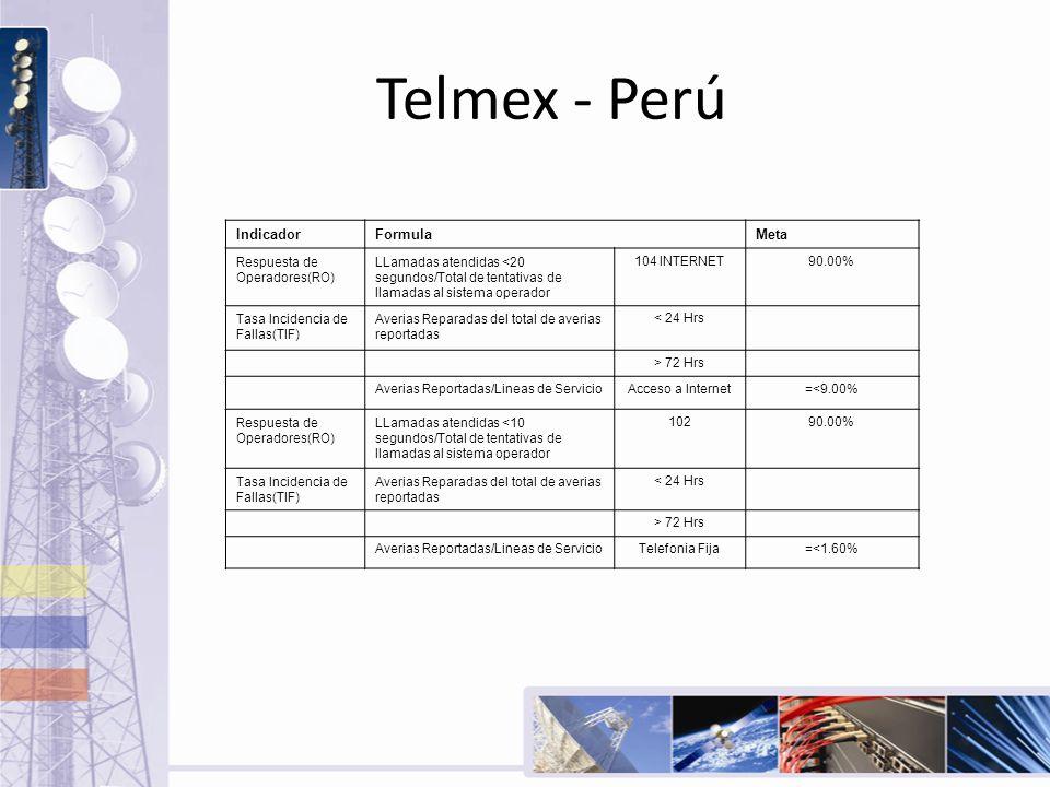 Telmex - Perú Indicador Formula Meta Respuesta de Operadores(RO)