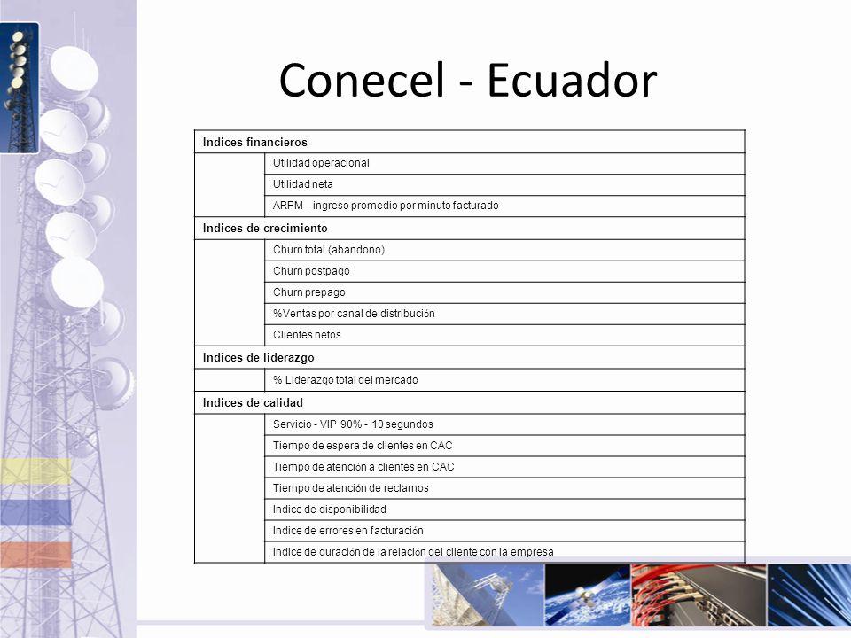 Conecel - Ecuador Indices financieros Indices de crecimiento