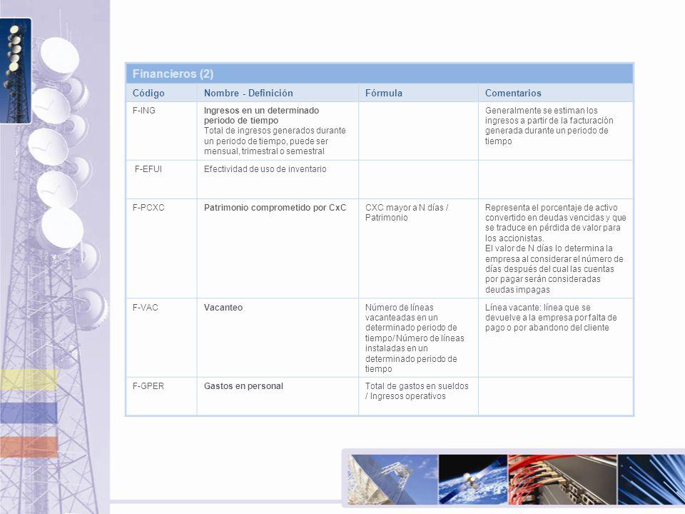 Financieros (2) Código Nombre - Definición Fórmula Comentarios F-ING