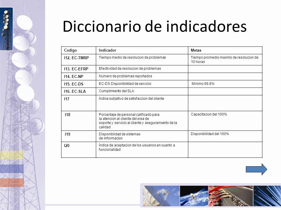 Diccionario de indicadores