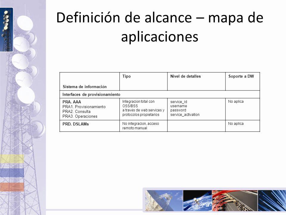 Definición de alcance – mapa de aplicaciones