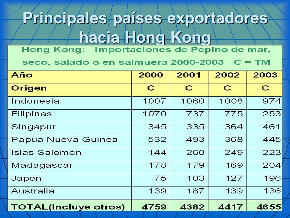 Principales países exportadores hacia Hong Kong