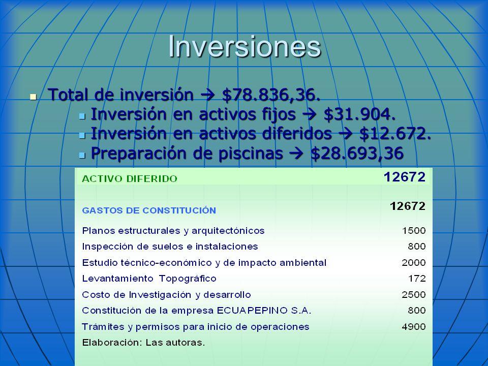 Inversiones Total de inversión  $78.836,36.