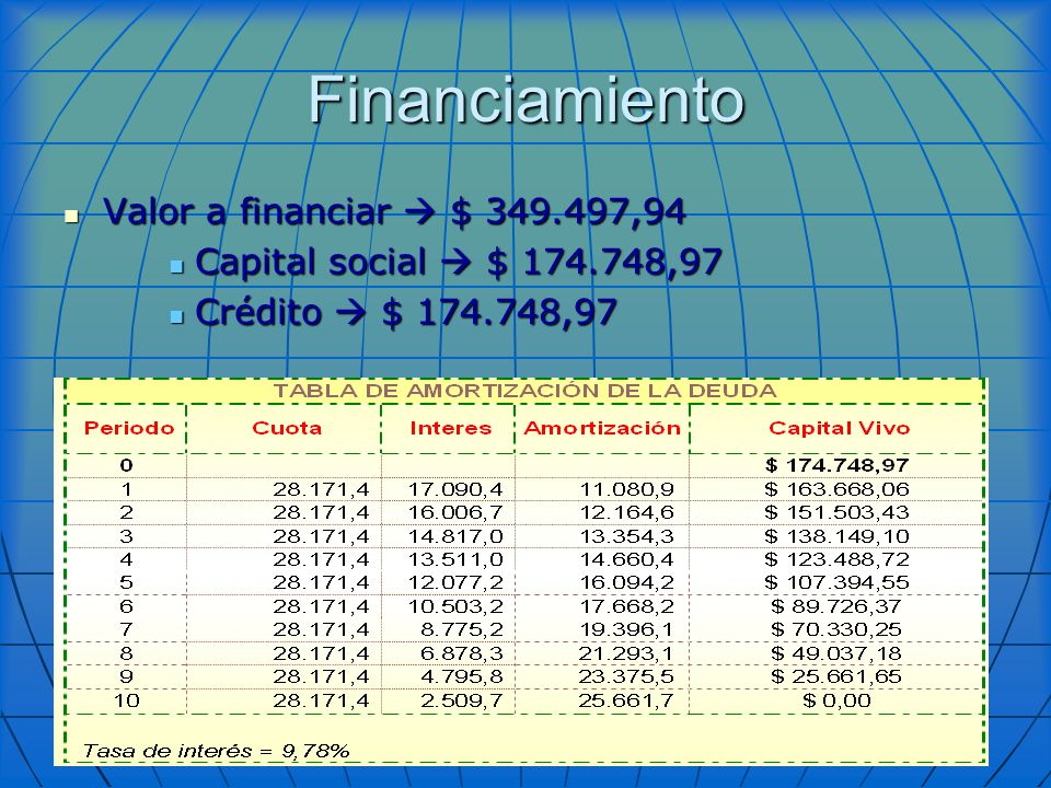 Financiamiento Valor a financiar  $ 349.497,94