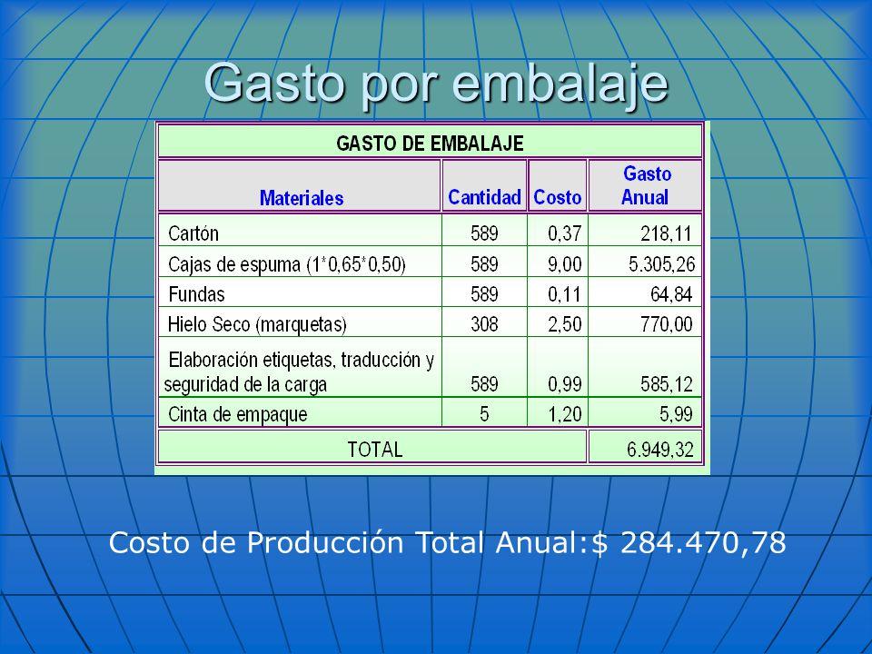 Gasto por embalaje Costo de Producción Total Anual:$ 284.470,78