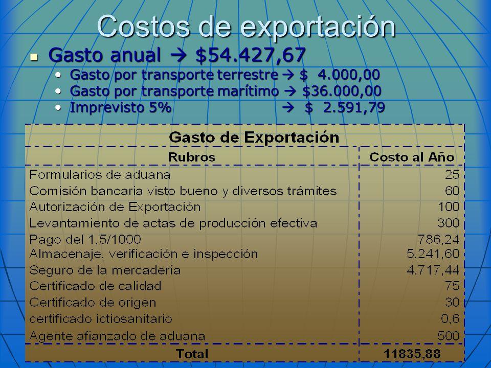 Costos de exportación Gasto anual  $54.427,67
