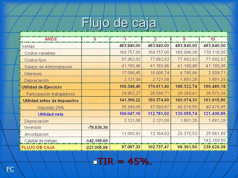 Flujo de caja TIR = 45%. FC