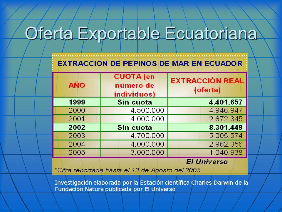 Oferta Exportable Ecuatoriana