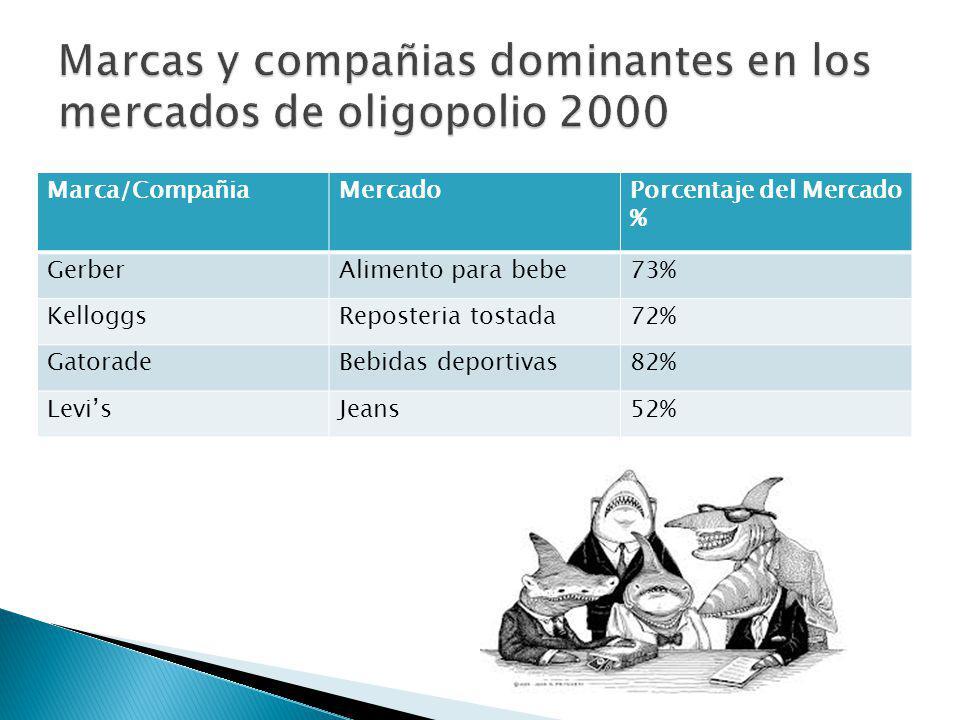 Marcas y compañias dominantes en los mercados de oligopolio 2000