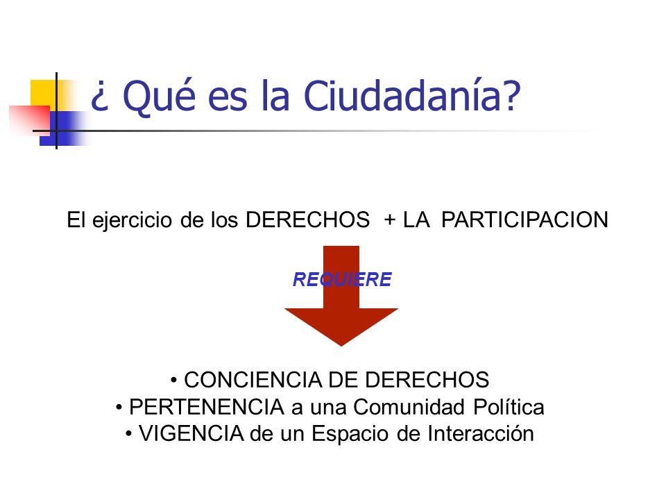 ¿ Qué es la Ciudadanía El ejercicio de los DERECHOS + LA PARTICIPACION. REQUIERE. • CONCIENCIA DE DERECHOS.