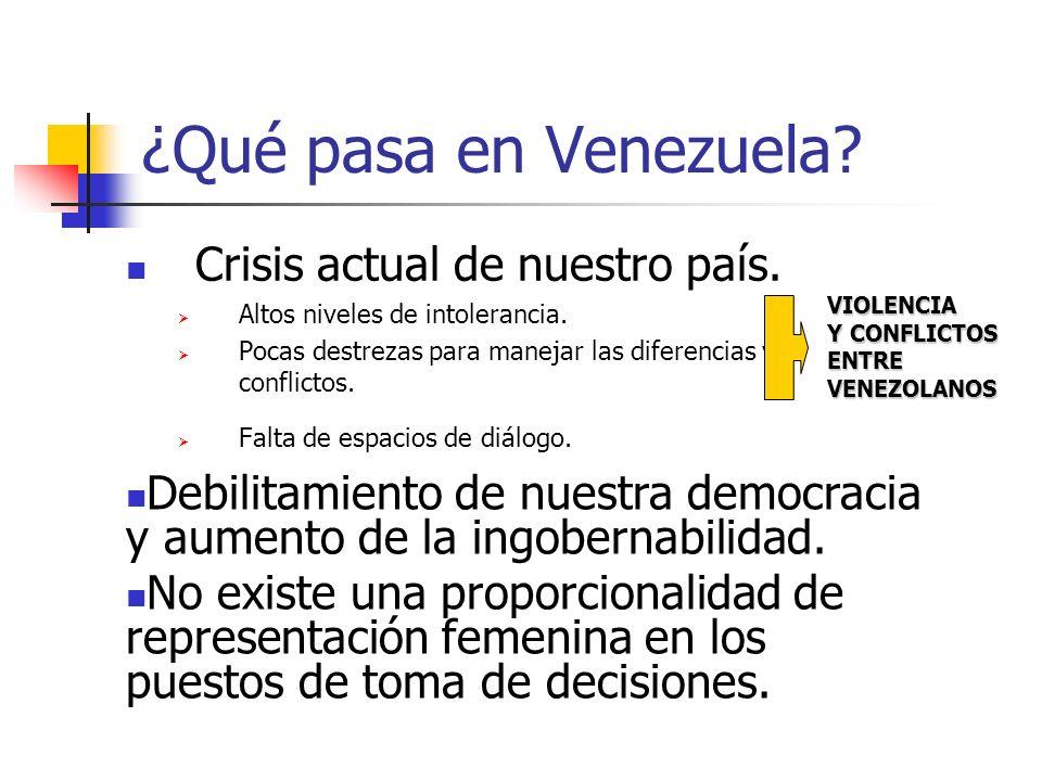 ¿Qué pasa en Venezuela Crisis actual de nuestro país.