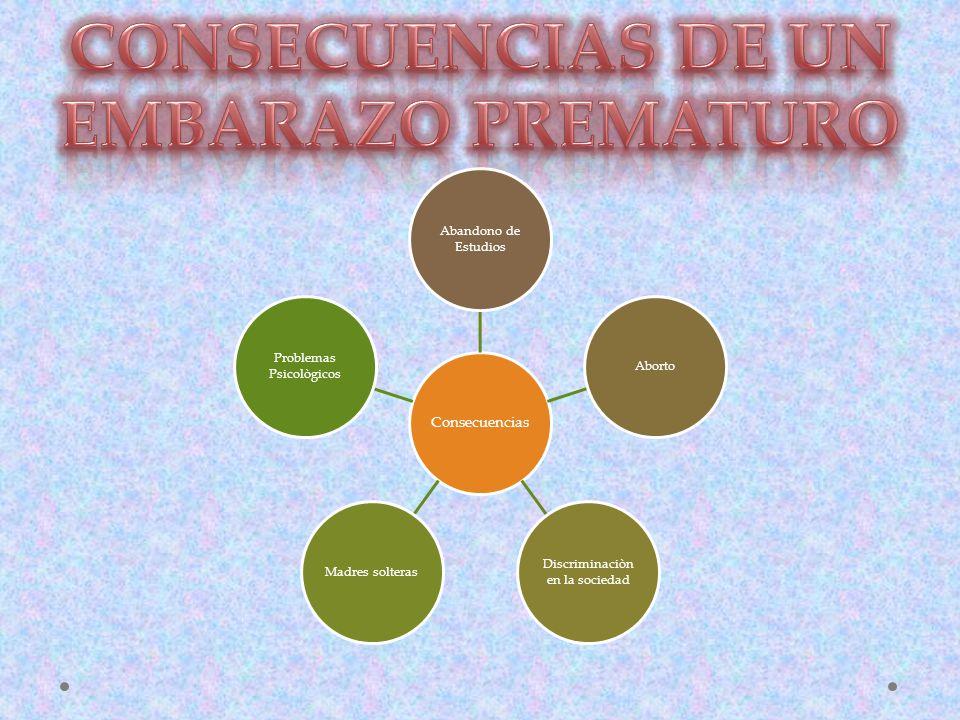 CONSECUENCIAS DE UN EMBARAZO PREMATURO