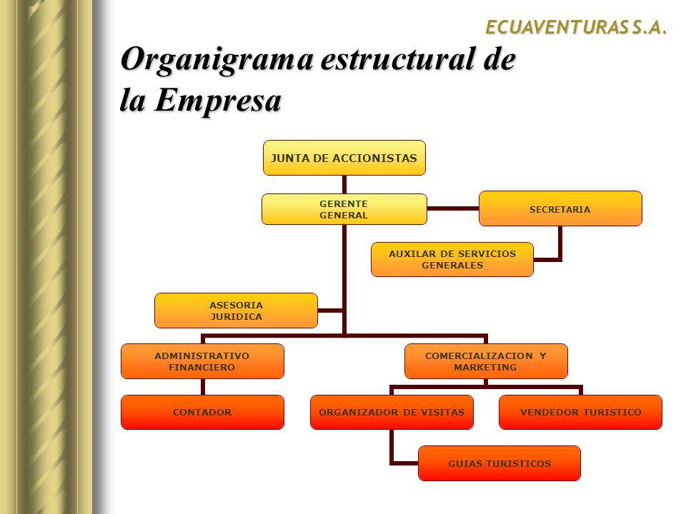 Organigrama estructural de la Empresa