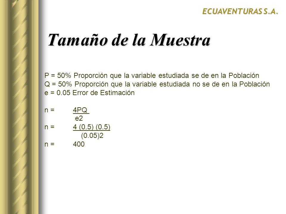 Tamaño de la Muestra ECUAVENTURAS S.A.