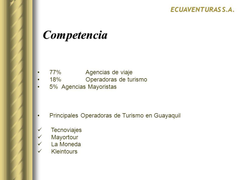 Competencia ECUAVENTURAS S.A. 77% Agencias de viaje