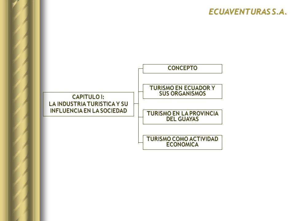 ECUAVENTURAS S.A. CONCEPTO TURISMO EN ECUADOR Y SUS ORGANISMOS