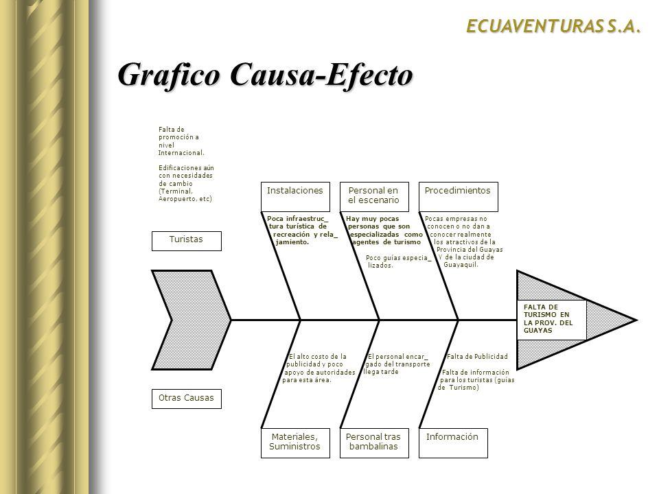 Grafico Causa-Efecto ECUAVENTURAS S.A. Turistas Otras Causas