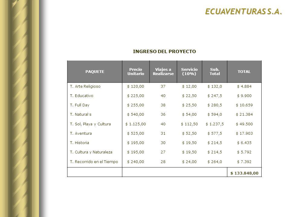 ECUAVENTURAS S.A. INGRESO DEL PROYECTO PAQUETE Precio Unitario