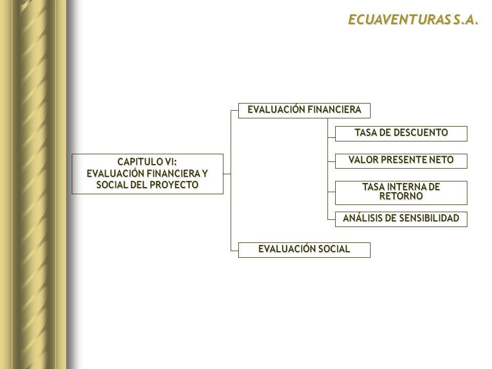 ECUAVENTURAS S.A. EVALUACIÓN FINANCIERA TASA DE DESCUENTO CAPITULO VI: