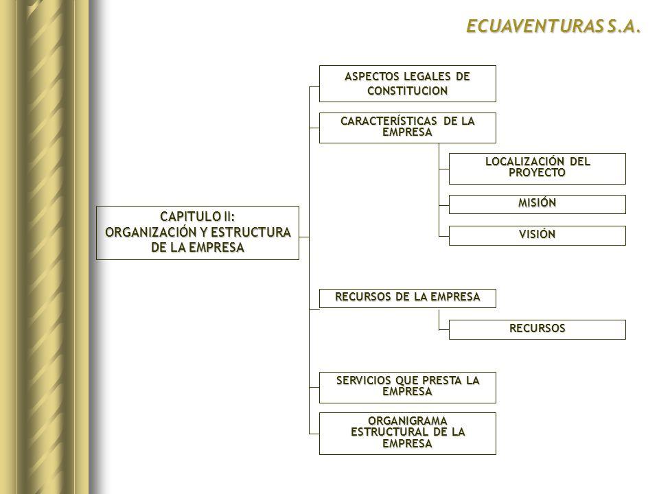ECUAVENTURAS S.A. CAPITULO II: ORGANIZACIÓN Y ESTRUCTURA DE LA EMPRESA