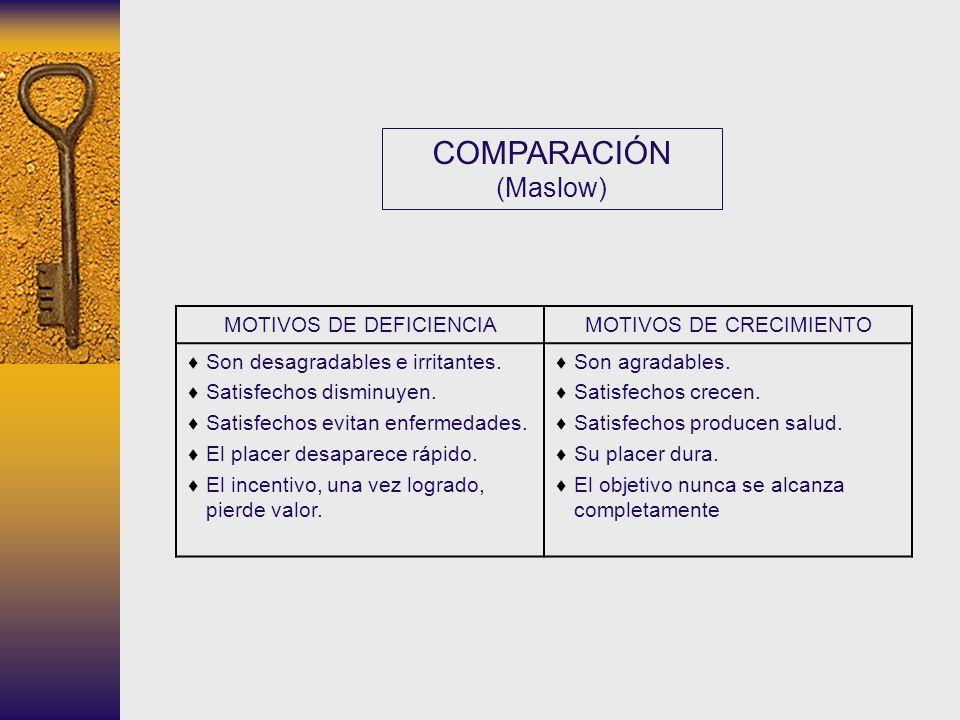 COMPARACIÓN (Maslow) MOTIVOS DE DEFICIENCIA MOTIVOS DE CRECIMIENTO