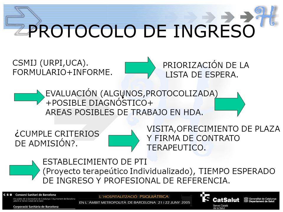 PROTOCOLO DE INGRESO ¿CUMPLE CRITERIOS CSMIJ (URPI,UCA).