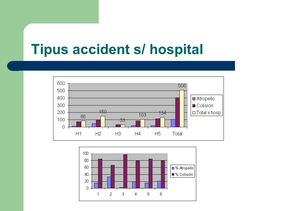 Tipus accident s/ hospital