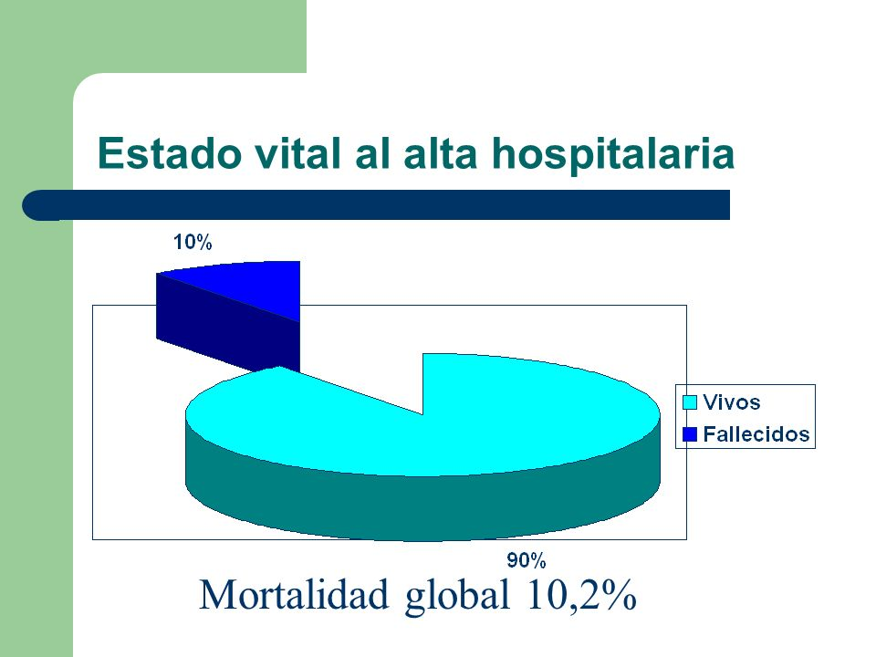 Estado vital al alta hospitalaria