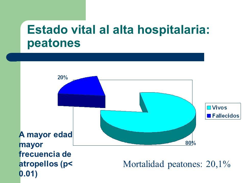 Estado vital al alta hospitalaria: peatones