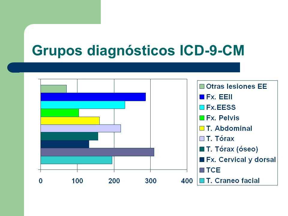 Grupos diagnósticos ICD-9-CM